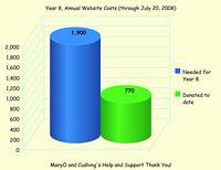 click for fullsize graph